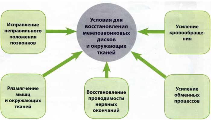 Условия восстановления межпозвонковых дисков