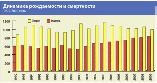 динамика роджаемости и смертности в РФ с 1992 по 2009 гг