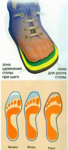 как померить обувь на ребенка